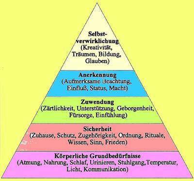 maslow-Bedürfnispyramide