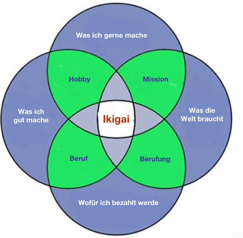 Ikigai Vector Japanese Secret Of Happiness 14