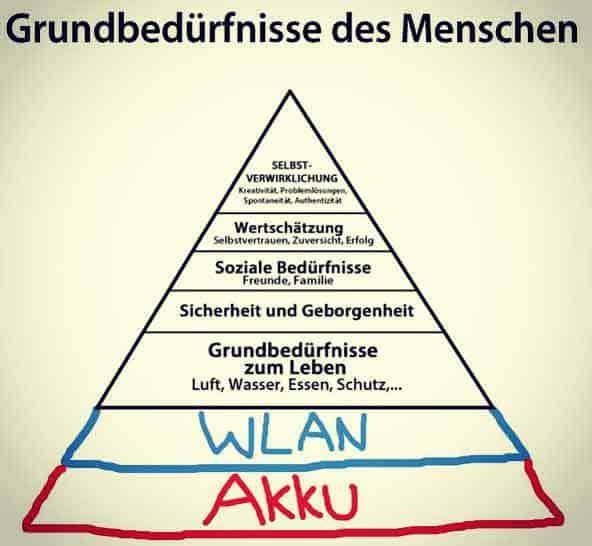 bedürfnispyramide nach maslow, Sinnfrage, Frankl, kopp-wichmann, persoenlichkeits-blog.de